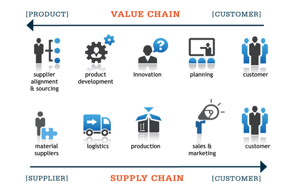 Difference between Value chain and Supply chain