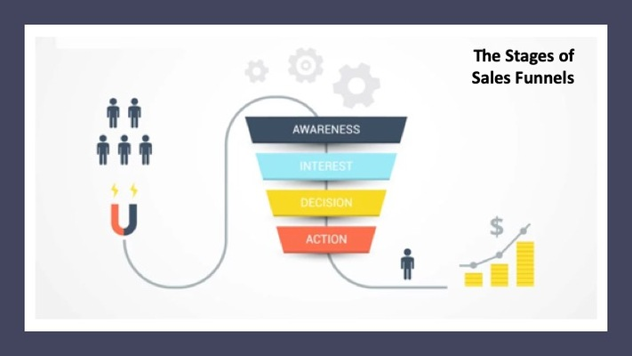 Sales Funnels 101: The Mechanics Behind Selling Online